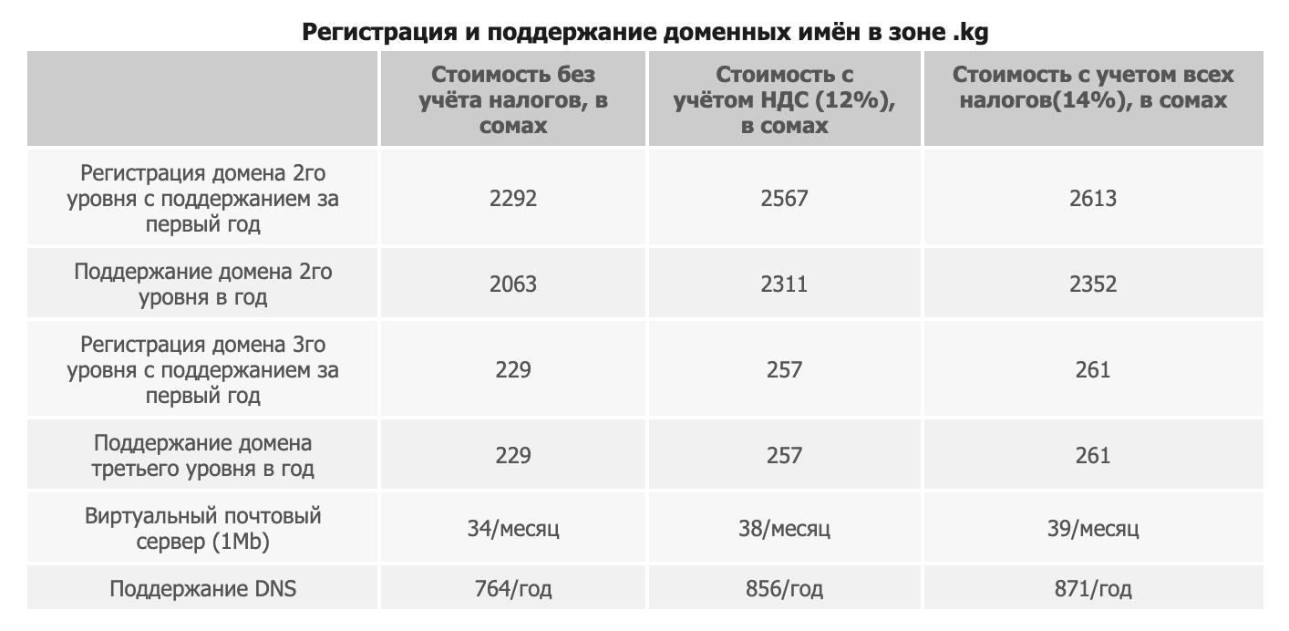 Стоимость регистрации и поддержания доменных имен в Кыргызстане, asiainfo.kg