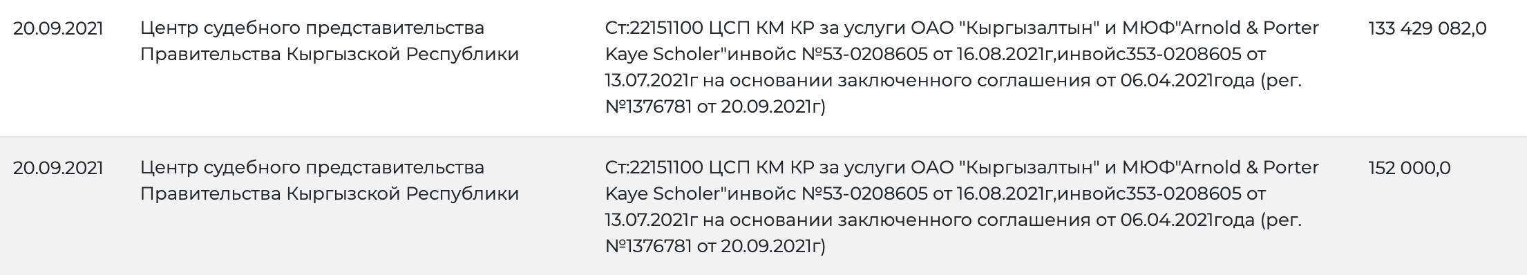 Кыргызстан оплатил услуги юристов по судебным разбирательствам с Centerra Gold на 133 млн сомов